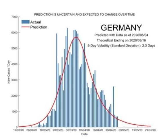 Previsao covid Alemanha