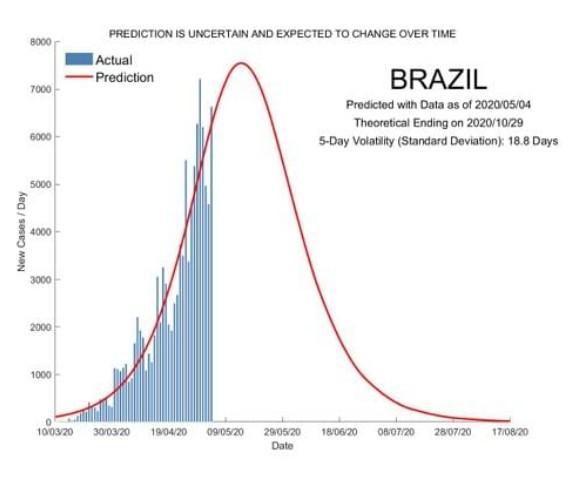 Previsao covid Brasil